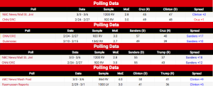BERNIE = DOUBLES CLINTON OVER DRUMF + BERNIE BEATS CRUZ BIG WHILE CLINTON LOSES TO CRUZ